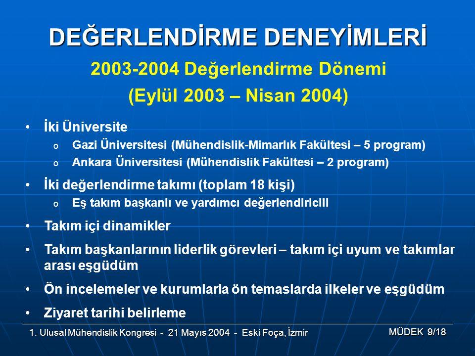 1. Ulusal Mühendislik Kongresi - 21 Mayıs 2004 - Eski Foça, İzmir MÜDEK 9/18 DEĞERLENDİRME DENEYİMLERİ İki Üniversite oGoGazi Üniversitesi (Mühendisli