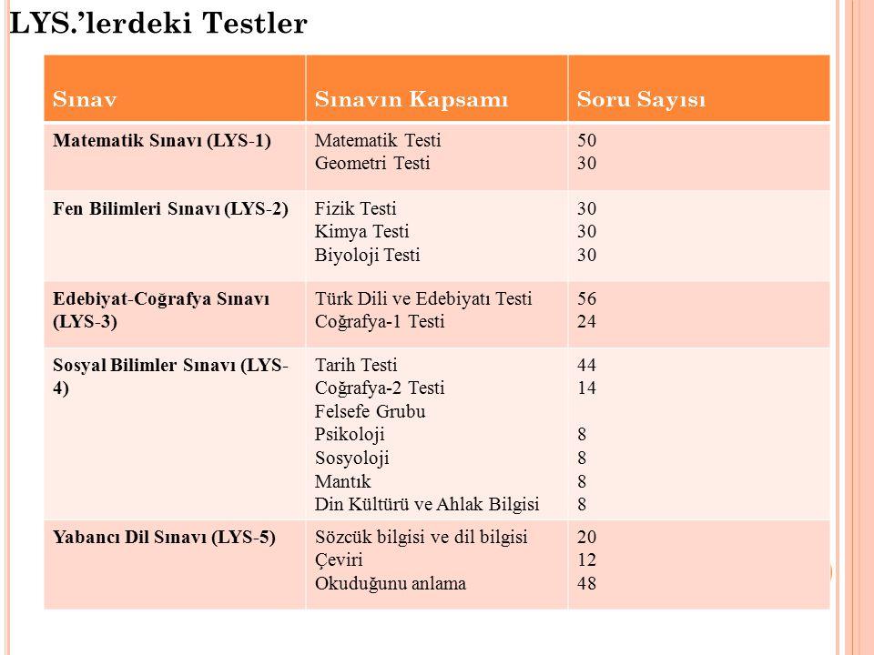 SınavSınavın KapsamıSoru Sayısı Matematik Sınavı (LYS-1)Matematik Testi Geometri Testi 50 30 Fen Bilimleri Sınavı (LYS-2)Fizik Testi Kimya Testi Biyoloji Testi 30 Edebiyat-Coğrafya Sınavı (LYS-3) Türk Dili ve Edebiyatı Testi Coğrafya-1 Testi 56 24 Sosyal Bilimler Sınavı (LYS- 4) Tarih Testi Coğrafya-2 Testi Felsefe Grubu Psikoloji Sosyoloji Mantık Din Kültürü ve Ahlak Bilgisi 44 14 8 Yabancı Dil Sınavı (LYS-5)Sözcük bilgisi ve dil bilgisi Çeviri Okuduğunu anlama 20 12 48 LYS.'lerdeki Testler