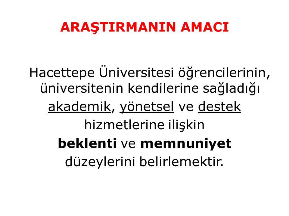ARAŞTIRMANIN AMACI Hacettepe Üniversitesi öğrencilerinin, üniversitenin kendilerine sağladığı akademik, yönetsel ve destek hizmetlerine ilişkin beklen
