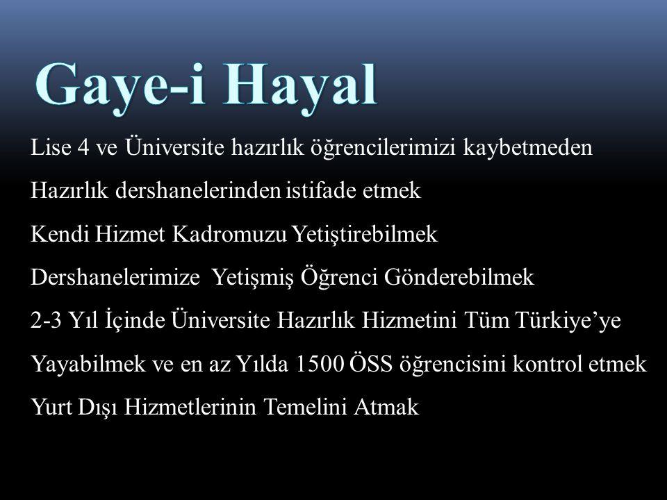 Lise 4 ve Üniversite hazırlık öğrencilerimizi kaybetmeden Hazırlık dershanelerinden istifade etmek Kendi Hizmet Kadromuzu Yetiştirebilmek Dershanelerimize Yetişmiş Öğrenci Gönderebilmek 2-3 Yıl İçinde Üniversite Hazırlık Hizmetini Tüm Türkiye'ye Yayabilmek ve en az Yılda 1500 ÖSS öğrencisini kontrol etmek Yurt Dışı Hizmetlerinin Temelini Atmak
