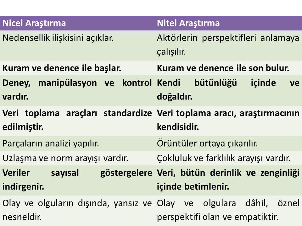 Örnekleme Yöntemleri Tesadüfi Örnekleme, temelde iki şekilde yapılmaktadır.