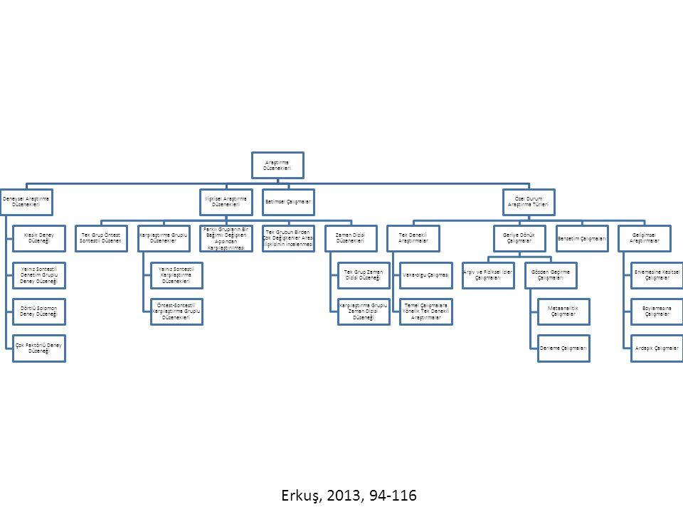 Araştırma Tarama Modelleri Genel Tarama Modelleri Tekil Tarama Modelleri İzleme Yaklaşımı Kesit Alma Yaklaşımı İlişkisel Tarama Modelleri Korelasyon Türü Karşılaştırma Yolu Örnek Olay Tarama Modelleri Deneme Modelleri Deneme Öncesi Modeller Tek Grup Sontest Tek Grup Öntest- Sontest Karşılaştırmalı eşitlenmemiş grup öntest-sontest Gerçek Deneme Modelleri Öntest-Sontest kontrol gruplu model Sontest kontrol gruplu model Solomon dört gruplu model Yarı Deneme Modelleri Zaman Dizisi Eşit Zaman Örneklemli Eşitlenmemiş kontrol gruplu Öntest-Sontest ayrı örnek grup Rotasyon Karasar, 2004, 76-103