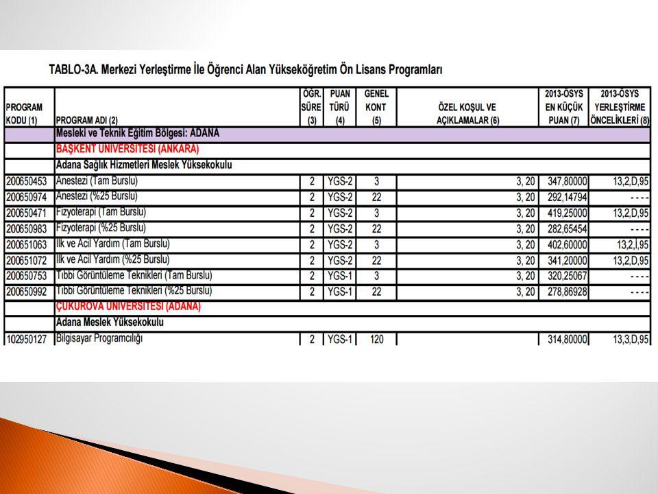  Tablo 3B de sadece YGS puanı ile öğrenci alan ön lisans programları, Tablo 4 te ise lisans programları yer almaktadır