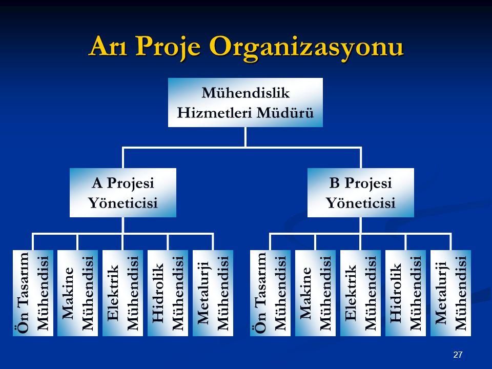 Arı Proje Organizasyonu Mühendislik Hizmetleri Müdürü A Projesi Yöneticisi B Projesi Yöneticisi Ön Tasarım Mühendisi Makine Mühendisi Elektrik Mühendisi Hidrolik Mühendisi Ön Tasarım Mühendisi Makine Mühendisi Elektrik Mühendisi Hidrolik Mühendisi Metalurji Mühendisi 27