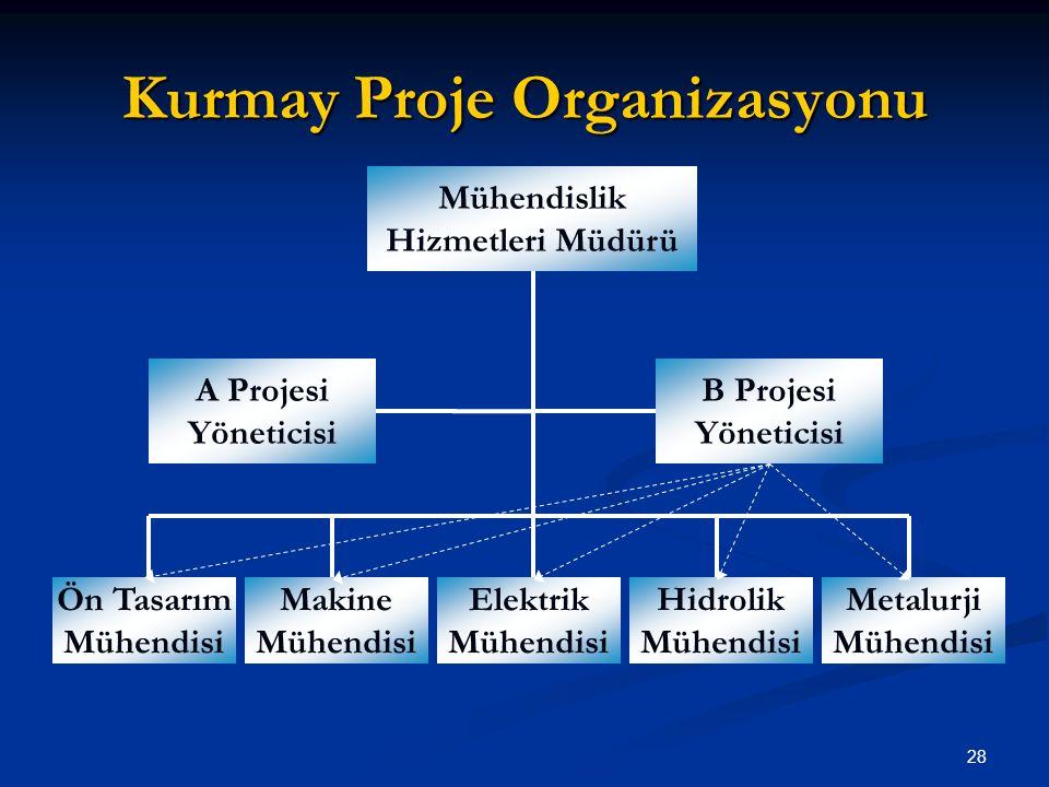 Kurmay Proje Organizasyonu Mühendislik Hizmetleri Müdürü A Projesi Yöneticisi B Projesi Yöneticisi Ön Tasarım Mühendisi Makine Mühendisi Elektrik Mühendisi Hidrolik Mühendisi Metalurji Mühendisi 28
