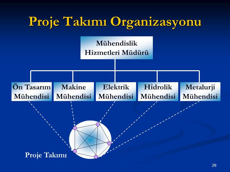 Proje Takımı Organizasyonu Mühendislik Hizmetleri Müdürü Ön Tasarım Mühendisi Makine Mühendisi Elektrik Mühendisi Hidrolik Mühendisi Metalurji Mühendisi Proje Takımı 29