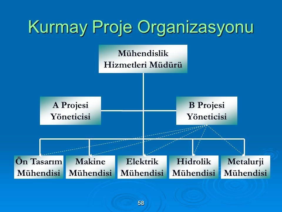 Kurmay Proje Organizasyonu Mühendislik Hizmetleri Müdürü A Projesi Yöneticisi B Projesi Yöneticisi Ön Tasarım Mühendisi Makine Mühendisi Elektrik Mühendisi Hidrolik Mühendisi Metalurji Mühendisi 58