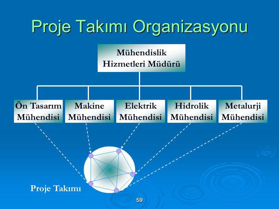 Proje Takımı Organizasyonu Mühendislik Hizmetleri Müdürü Ön Tasarım Mühendisi Makine Mühendisi Elektrik Mühendisi Hidrolik Mühendisi Metalurji Mühendisi Proje Takımı 59