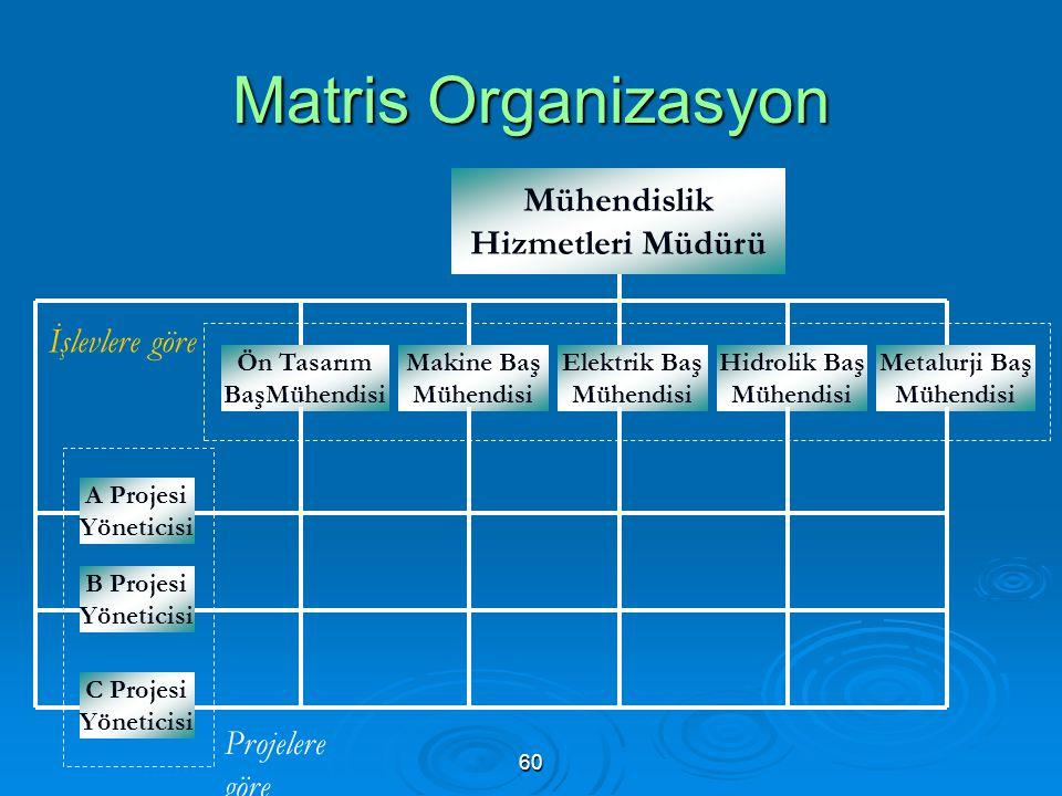 Matris Organizasyon Mühendislik Hizmetleri Müdürü Ön Tasarım BaşMühendisi Makine Baş Mühendisi Elektrik Baş Mühendisi Hidrolik Baş Mühendisi Metalurji Baş Mühendisi A Projesi Yöneticisi B Projesi Yöneticisi C Projesi Yöneticisi İşlevlere göre Projelere göre 60