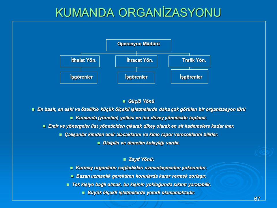 KUMANDA ORGANİZASYONU Operasyon Müdürü İthalat Yön.İhracat Yön.