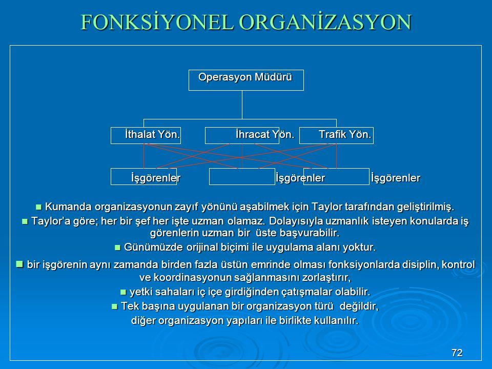 FONKSİYONEL ORGANİZASYON Operasyon Müdürü İthalat Yön.