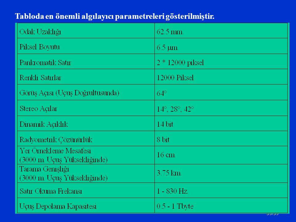 39/59 Tabloda en önemli algılayıcı parametreleri gösterilmiştir.