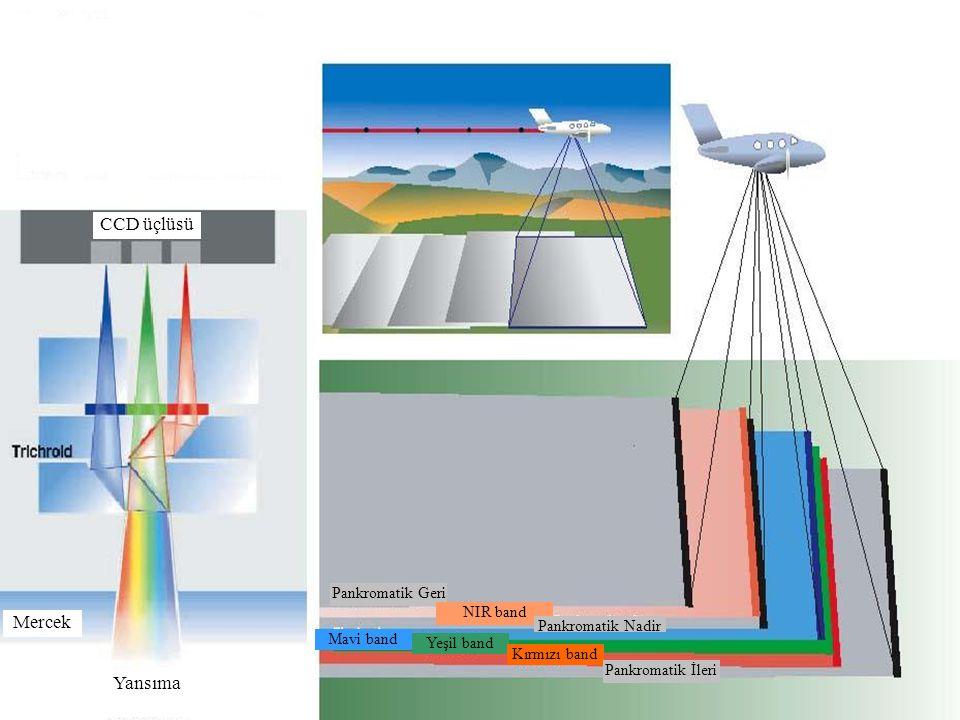 5/59 CCD üçlüsü Mercek Yansıma CCD üçlüsü Pankromatik Geri NIR band Pankromatik Nadir Mavi band Yeşil band Kırmızı band Pankromatik İleri