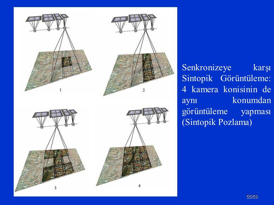 55/59 Senkronizeye karşı Sintopik Görüntüleme: 4 kamera konisinin de aynı konumdan görüntüleme yapması (Sintopik Pozlama)