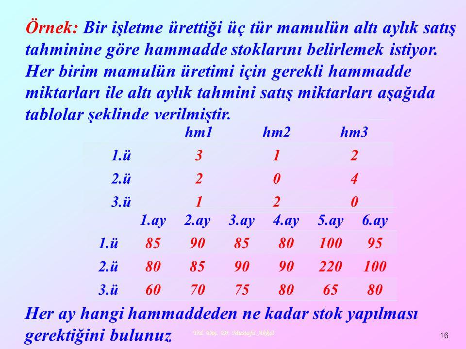 Yrd. Doç. Dr. Mustafa Akkol 16 Örnek: Bir işletme ürettiği üç tür mamulün altı aylık satış tahminine göre hammadde stoklarını belirlemek istiyor. Her