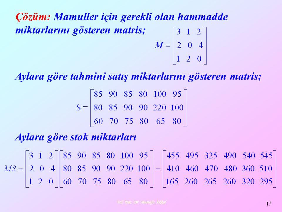 Yrd. Doç. Dr. Mustafa Akkol 17 Çözüm: Mamuller için gerekli olan hammadde miktarlarını gösteren matris; Aylara göre tahmini satış miktarlarını göstere