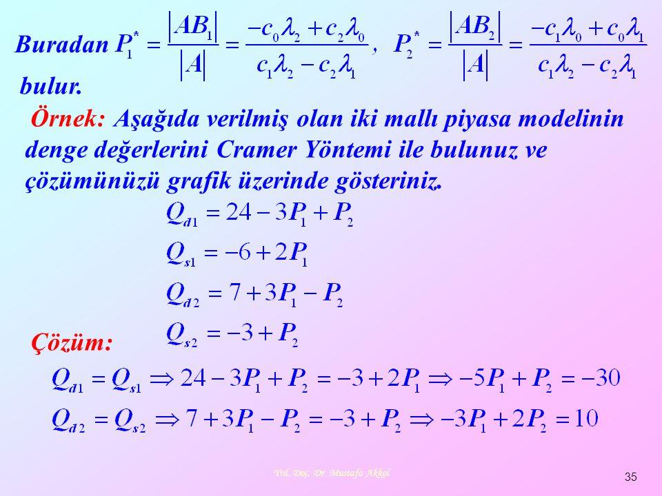 Yrd. Doç. Dr. Mustafa Akkol 35 Buradan bulur. Örnek: Aşağıda verilmiş olan iki mallı piyasa modelinin denge değerlerini Cramer Yöntemi ile bulunuz ve