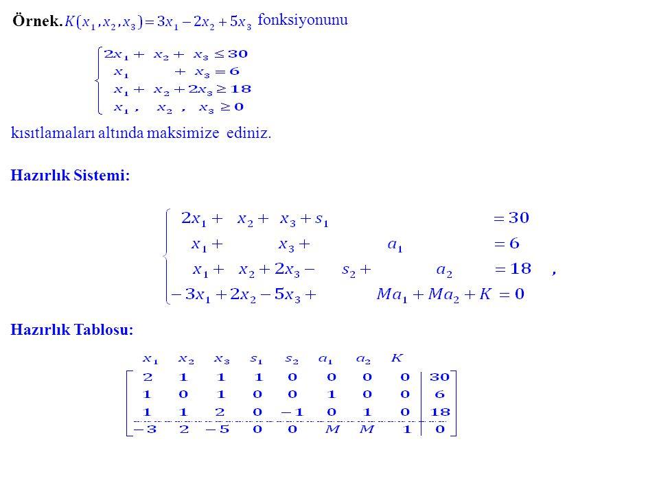 Örnek. fonksiyonunu kısıtlamaları altında maksimize ediniz. Hazırlık Tablosu: Hazırlık Sistemi: