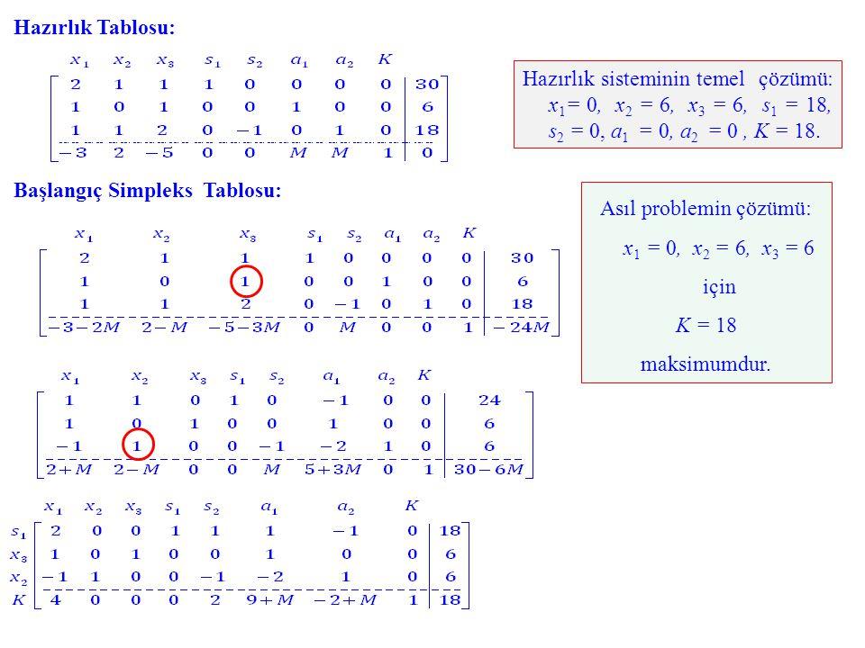 Hazırlık sisteminin temel çözümü: x 1 = 0, x 2 = 6, x 3 = 6, s 1 = 18, s 2 = 0, a 1 = 0, a 2 = 0, K = 18. Hazırlık Tablosu: Başlangıç Simpleks Tablosu
