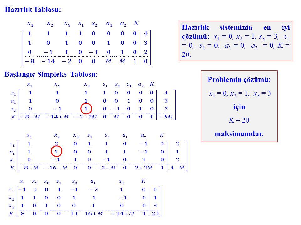 Başlangıç Simpleks Tablosu: Hazırlık sisteminin en iyi çözümü: x 1 = 0, x 2 = 1, x 3 = 3, s 1 = 0, s 2 = 0, a 1 = 0, a 2 = 0, K = 20. Problemin çözümü