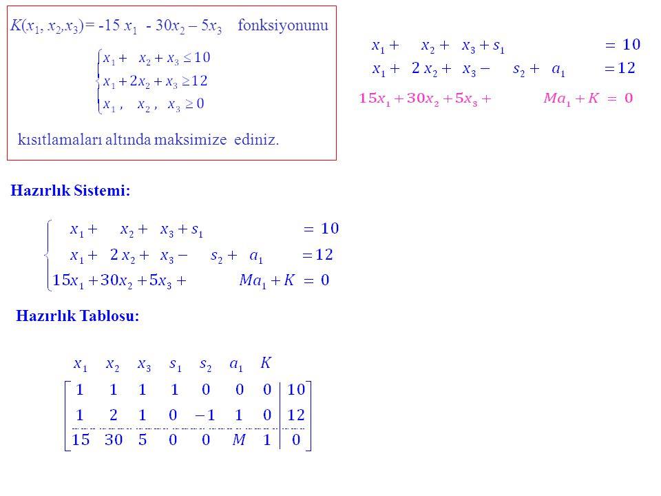 K(x 1, x 2,x 3 )= -15 x 1 - 30x 2 – 5x 3 fonksiyonunu kısıtlamaları altında maksimize ediniz. Hazırlık Sistemi: Hazırlık Tablosu: