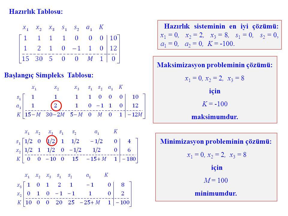 Başlangıç Simpleks Tablosu: Hazırlık sisteminin en iyi çözümü: x 1 = 0, x 2 = 2, x 3 = 8, s 1 = 0, s 2 = 0, a 1 = 0, a 2 = 0, K = -100. Minimizasyon p