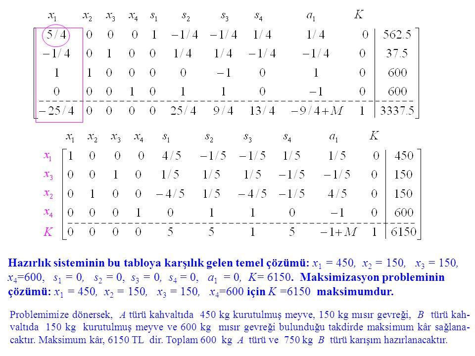 Hazırlık sisteminin bu tabloya karşılık gelen temel çözümü: x 1 = 450, x 2 = 150, x 3 = 150, x 4 =600, s 1 = 0, s 2 = 0, s 3 = 0, s 4 = 0, a 1 = 0, K=