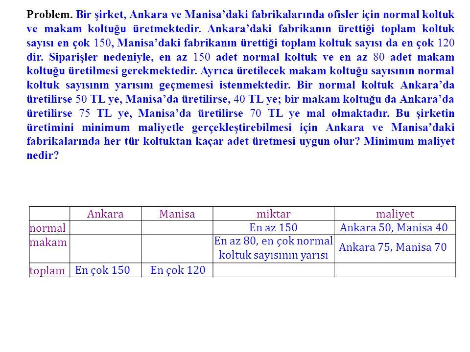 Problem. Bir şirket, Ankara ve Manisa'daki fabrikalarında ofisler için normal koltuk ve makam koltuğu üretmektedir. Ankara'daki fabrikanın ürettiği to