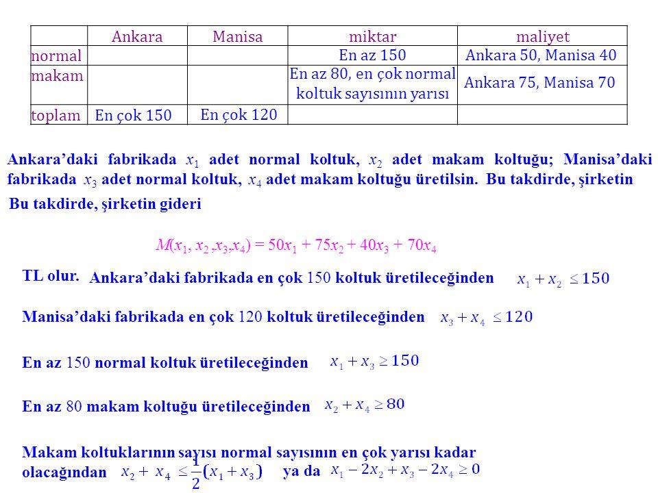 AnkaraManisamiktarmaliyet normal makam toplam En çok 150 En çok 120 En az 150Ankara 50, Manisa 40 Ankara 75, Manisa 70 En az 80, en çok normal koltuk