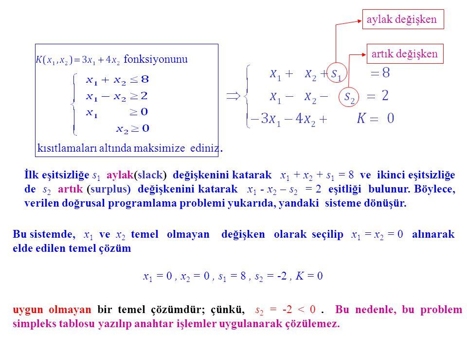 Bu sistemde, x 1 ve x 2 temel olmayan değişken olarak seçilip x 1 = x 2 = 0 alınarak elde edilen temel çözüm x 1 = 0, x 2 = 0, s 1 = 8, s 2 = -2, K =