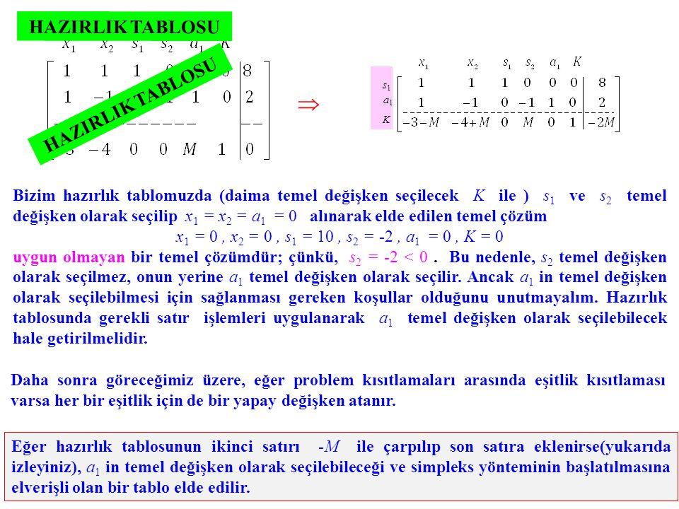 Bizim hazırlık tablomuzda (daima temel değişken seçilecek K ile ) s 1 ve s 2 temel değişken olarak seçilip x 1 = x 2 = a 1 = 0 alınarak elde edilen te