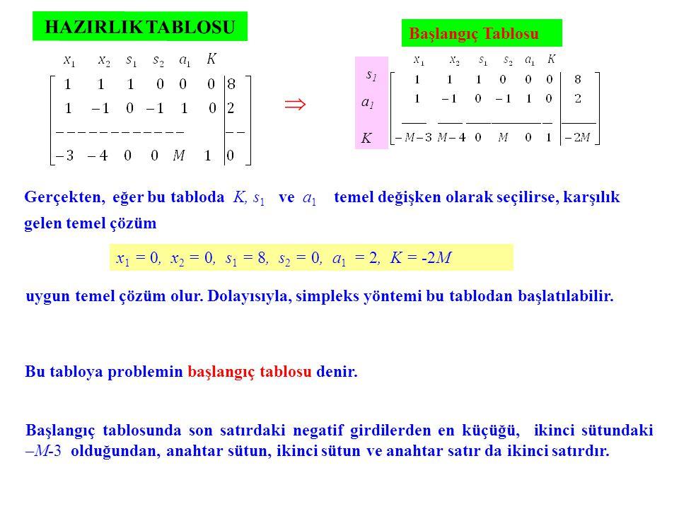 Gerçekten, eğer bu tabloda K, s 1 ve a 1 temel değişken olarak seçilirse, karşılık  s1a1K s1a1K Başlangıç tablosunda son satırdaki negatif girdilerde