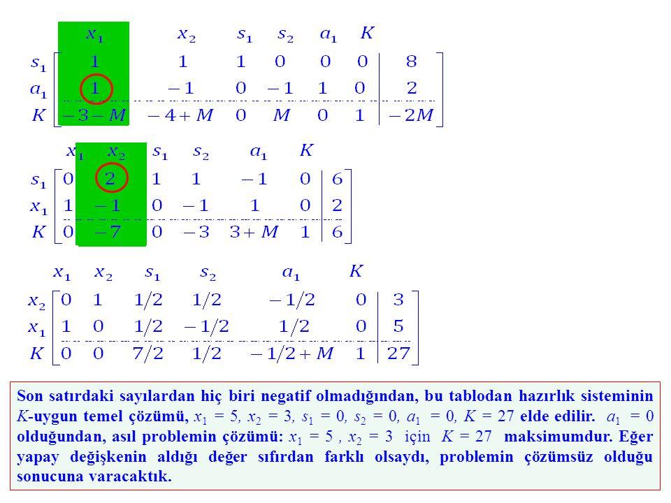 Son satırdaki sayılardan hiç biri negatif olmadığından, bu tablodan hazırlık sisteminin K-uygun temel çözümü, x 1 = 5, x 2 = 3, s 1 = 0, s 2 = 0, a 1