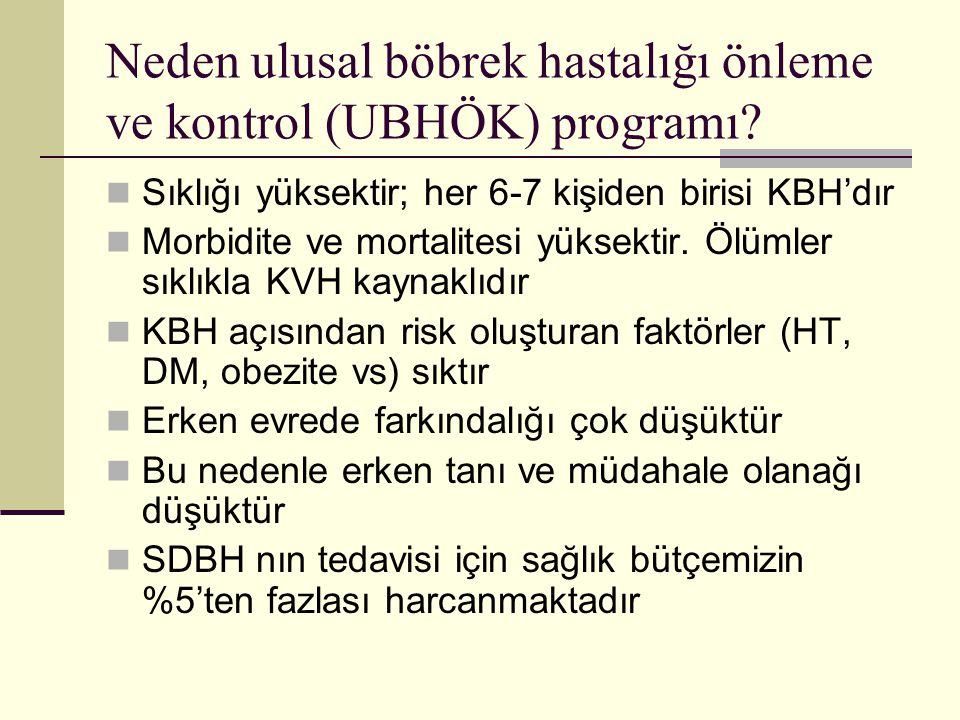Neden ulusal böbrek hastalığı önleme ve kontrol (UBHÖK) programı? Sıklığı yüksektir; her 6-7 kişiden birisi KBH'dır Morbidite ve mortalitesi yüksektir