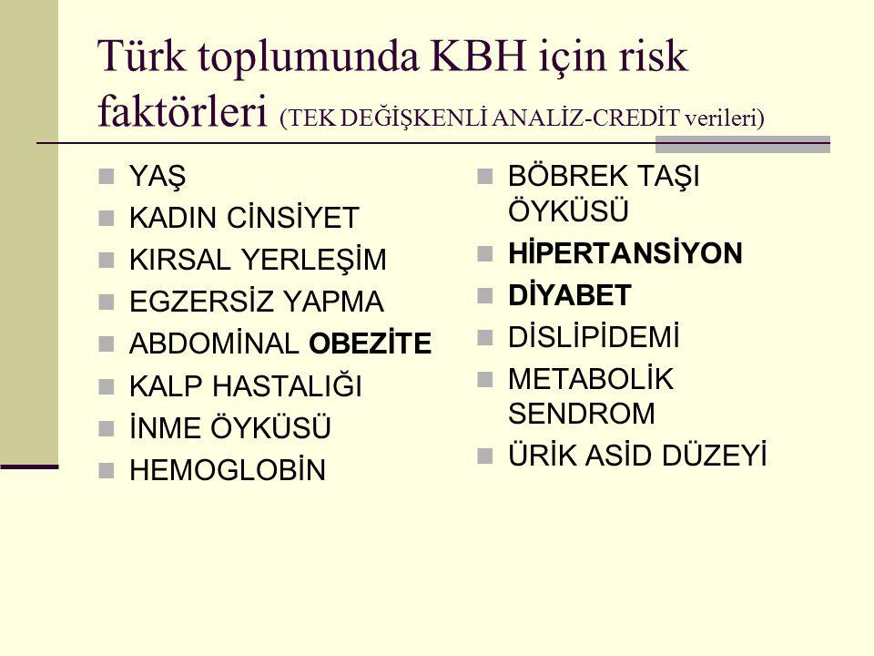 Türk toplumunda KBH için risk faktörleri (TEK DEĞİŞKENLİ ANALİZ-CREDİT verileri) YAŞ KADIN CİNSİYET KIRSAL YERLEŞİM EGZERSİZ YAPMA ABDOMİNAL OBEZİTE K
