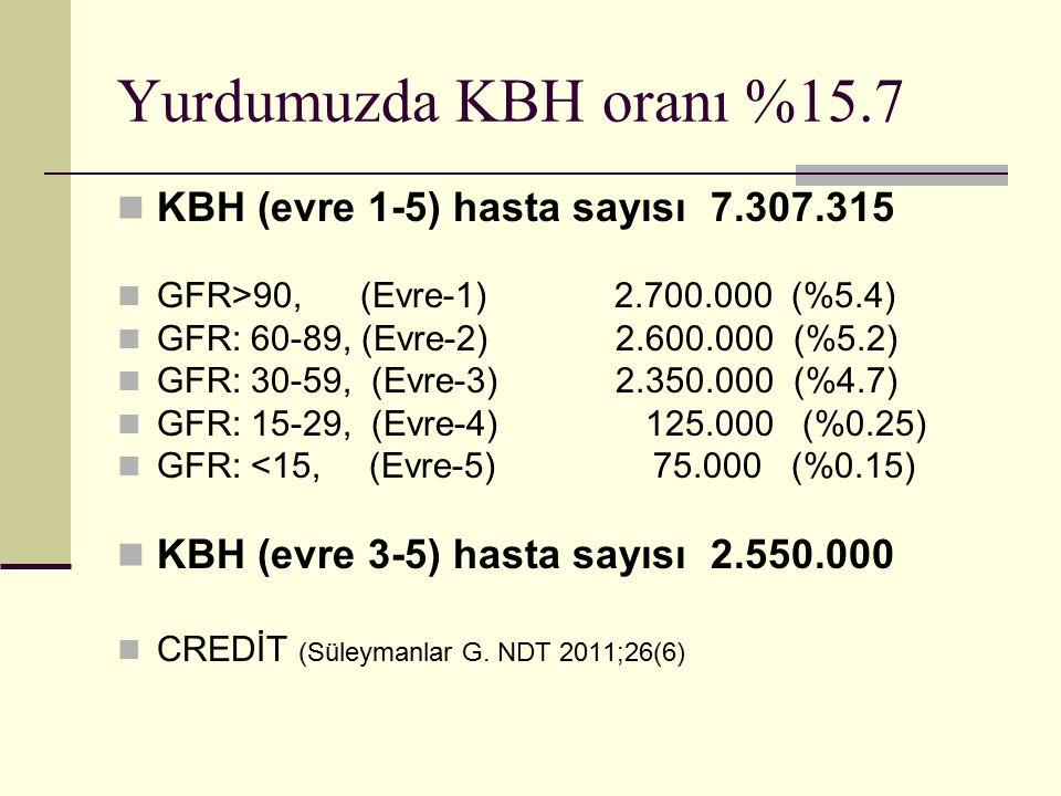 Yurdumuzda KBH oranı %15.7 KBH (evre 1-5) hasta sayısı 7.307.315 GFR>90, (Evre-1) 2.700.000 (%5.4) GFR: 60-89, (Evre-2) 2.600.000 (%5.2) GFR: 30-59, (