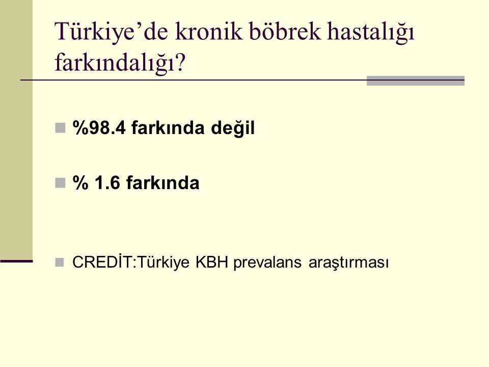 Türkiye'de kronik böbrek hastalığı farkındalığı? %98.4 farkında değil % 1.6 farkında CREDİT:Türkiye KBH prevalans araştırması