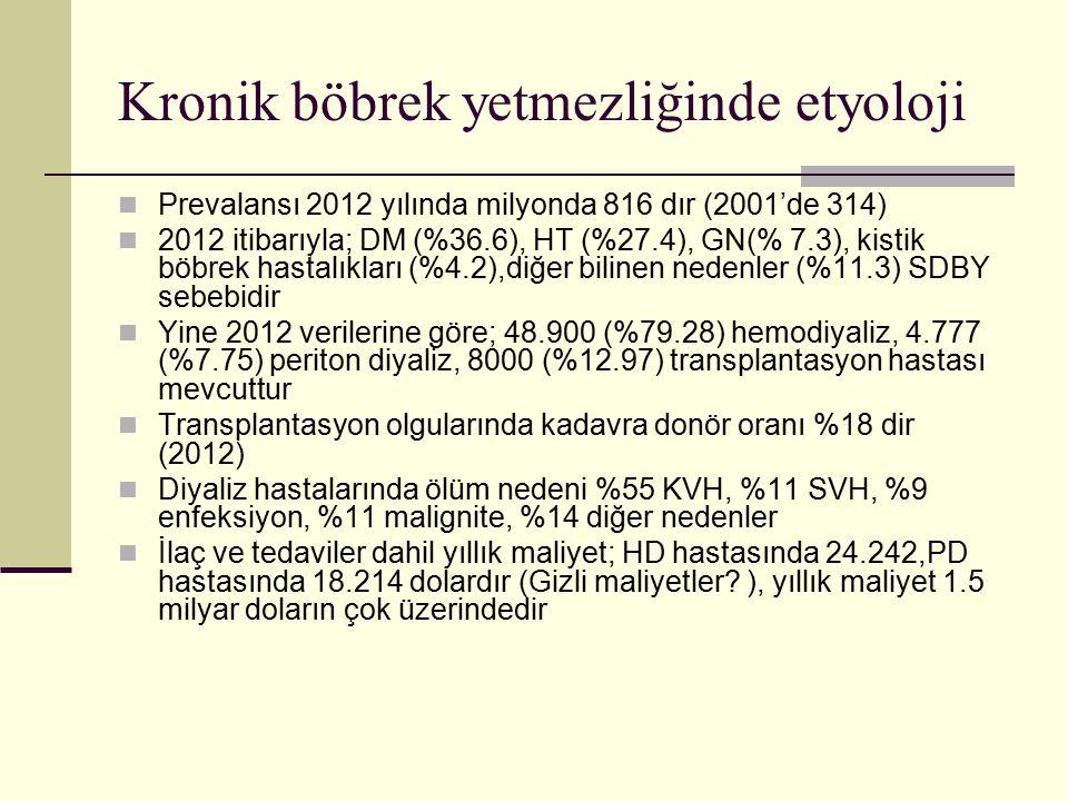 Kronik böbrek yetmezliğinde etyoloji Prevalansı 2012 yılında milyonda 816 dır (2001'de 314) 2012 itibarıyla; DM (%36.6), HT (%27.4), GN(% 7.3), kistik