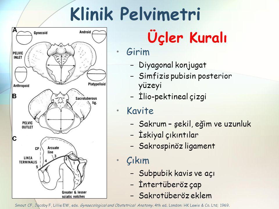 Klinik Pelvimetri Girim − Diyagonal konjugat − Simfizis pubisin posterior yüzeyi − İlio-pektineal çizgi Kavite − Sakrum – şekil, eğim ve uzunluk − İsk