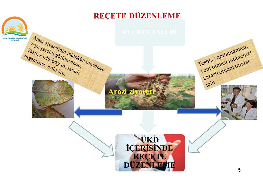 ÜRETİCİ KAYIT DEFTERİNE VE REÇETEYE TABİİ BKÜ ÜRÜN LİSTESİ 16 Ocak 2015 tarihi itibariyle Reçete Zorunluluğu Bulunmayan Bitki Koruma Ürünleri Biyolojik Mücadele Etmenleri Feromon ve tuzaklar Bakırlı preparatlar (Fungusit) Kükürt ve Kükürtlü preparatlar (Fungusit-Akarisit) Yukarıda belirtilen bitki ve bitkisel ürünlerde kullanılacak, aşağıdaki aktif maddeler hariç diğer tüm bitki koruma ürünleri reçeteye tabidir.