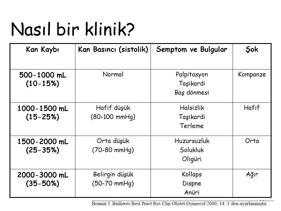 14 Kan KaybıKan Basıncı (sistolik)Semptom ve BulgularŞok 500-1000 mL (10-15%) NormalPalpitasyon Taşikardi Baş dönmesi Kompanze 1000-1500 mL (15-25%) H