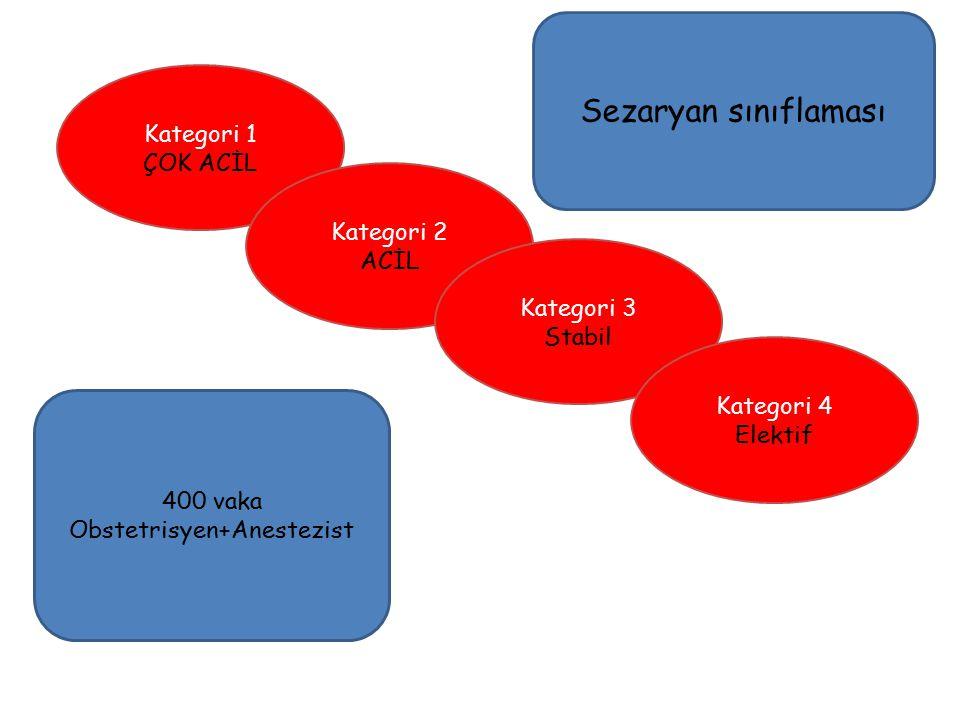 Kategori 1 ÇOK ACİL Kategori 2 ACİL Kategori 3 Stabil Kategori 4 Elektif Sezaryan sınıflaması 400 vaka Obstetrisyen+Anestezist