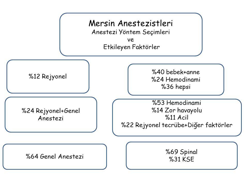 Mersin Anestezistleri Anestezi Yöntem Seçimleri ve Etkileyen Faktörler %12 Rejyonel %24 Rejyonel+Genel Anestezi %64 Genel Anestezi %40 bebek+anne %24