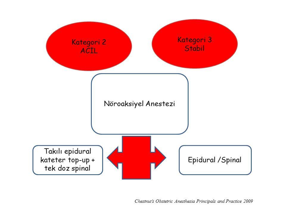 Kategori 2 ACİL Kategori 3 Stabil Nöroaksiyel Anestezi Takılı Takılı epidural kateter top-up + tek doz spinal Epidural /Spinal Chestnut's Obstetric An