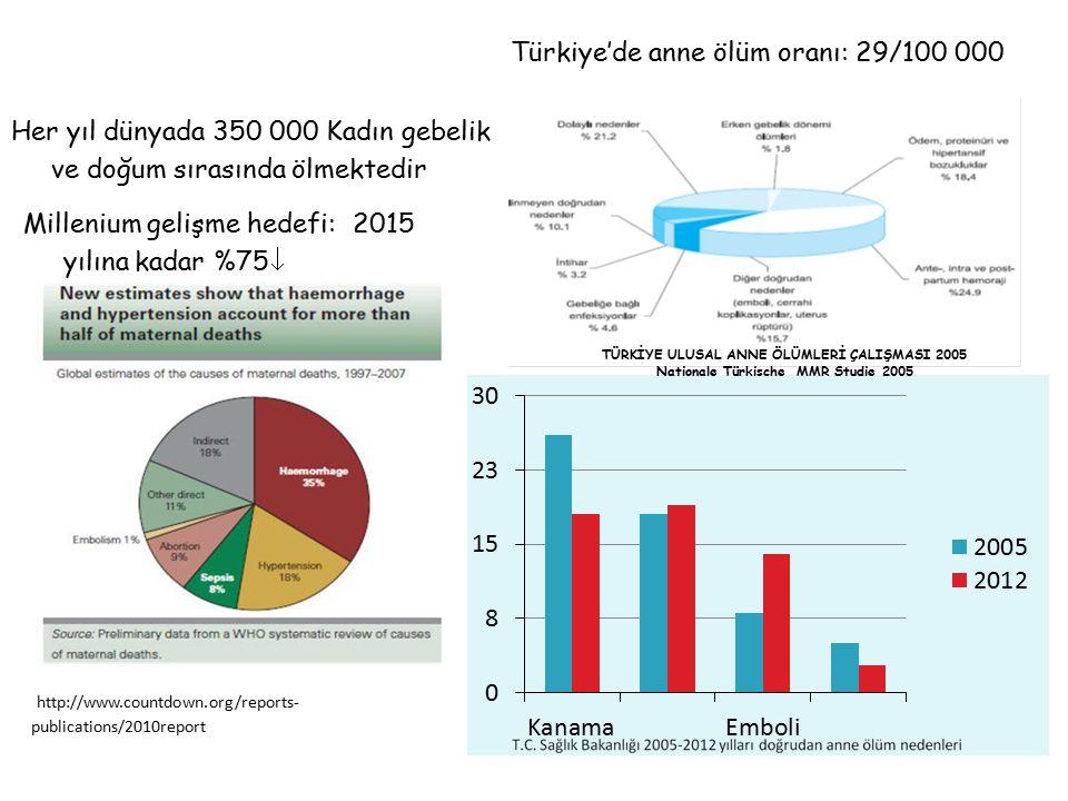 Türkiye'de anne ölüm oranı: 29/100 000 http://www.countdown.org/reports- publications/2010report Her yıl dünyada 350 000 Kadın gebelik ve doğum sırası