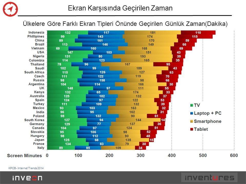 Ekran Karşısında Geçirilen Zaman KPCB- Internet Trends 2014 Ülkelere Göre Farklı Ekran Tipleri Önünde Geçirilen Günlük Zaman(Dakika)