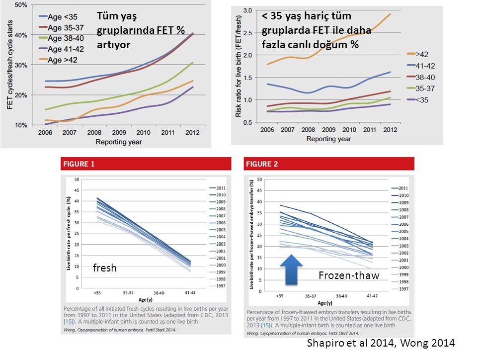 Tüm yaş gruplarında FET % artıyor < 35 yaş hariç tüm gruplarda FET ile daha fazla canlı doğum % Shapiro et al 2014, Wong 2014 fresh Frozen-thaw