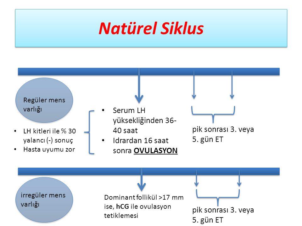 Natürel Siklus Serum LH yüksekliğinden 36- 40 saat Idrardan 16 saat sonra OVULASYON pik sonrası 3. veya 5. gün ET Regüler mens varlığı irregüler mens