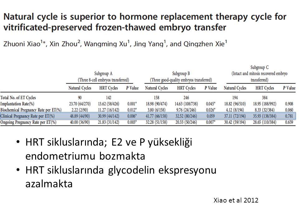 HRT sikluslarında; E2 ve P yüksekliği endometriumu bozmakta HRT sikluslarında glycodelin ekspresyonu azalmakta Xiao et al 2012
