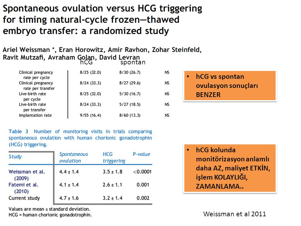 hCGspontan hCG vs spontan ovulasyon sonuçları BENZER hCG kolunda monitörizasyon anlamlı daha AZ, maliyet ETKİN, işlem KOLAYLIĞI, ZAMANLAMA.. Weissman